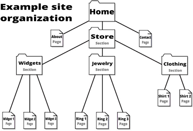 Your website is like a tree of Sections and single pages
